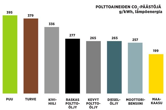 hiilidioksidipäästöt polttoaineen mukaan